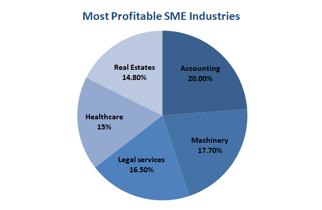 Most Profitable SMEs Industries