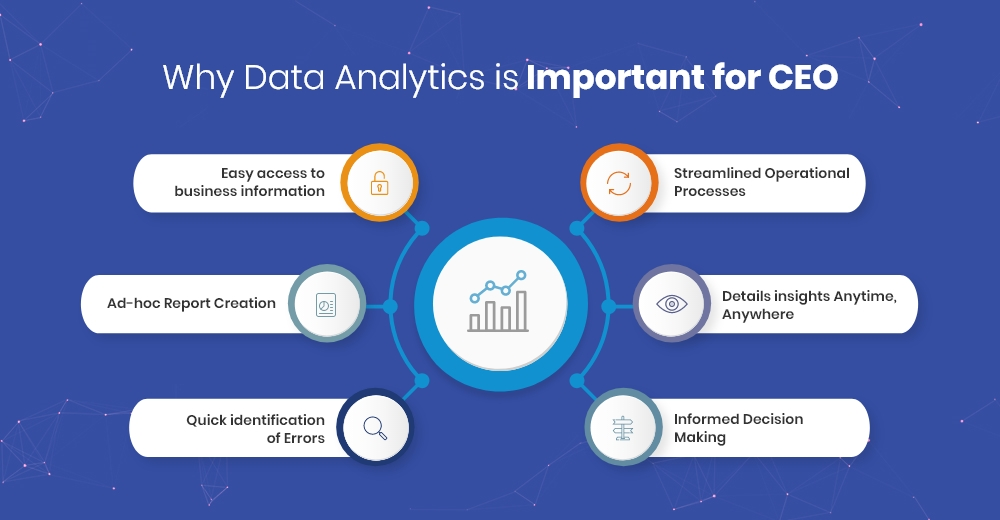 Why Data Analytics is Important