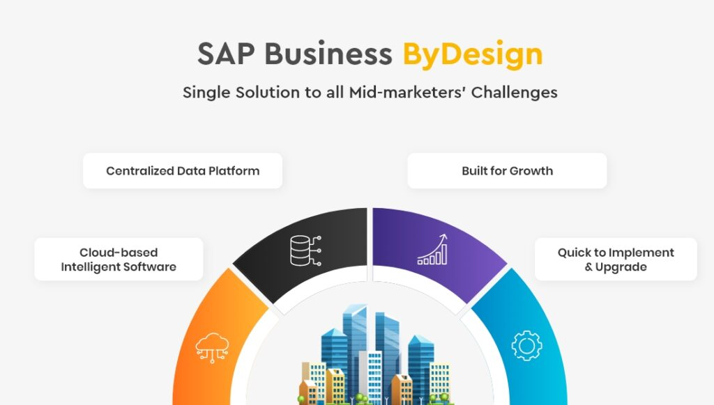 SAP Business ByDesign is a single solution to all your mid-market challenges