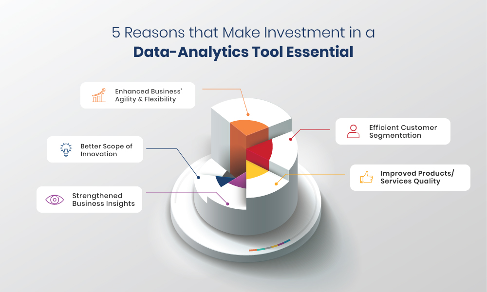 Investment in a Data-Analytics Tool Essential