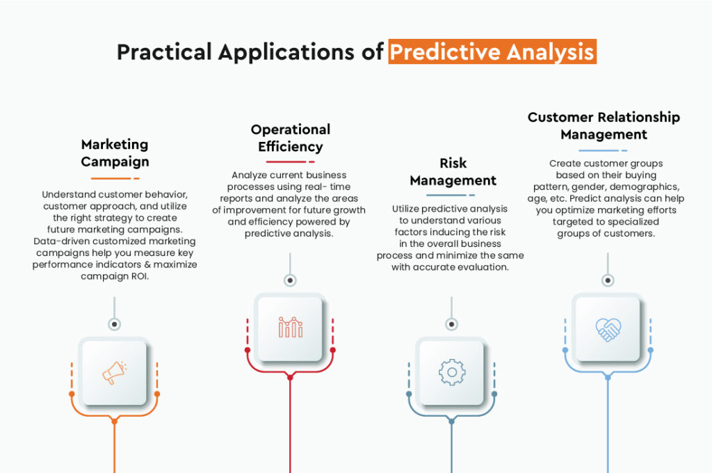 Practical Applications of Predictive Analysis